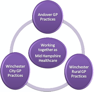 Working together as Mid Hampshire Healthcare